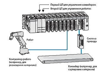 Melsec System Q